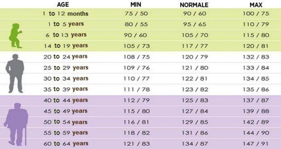 tekanan darah normal berdasarkan usia menurut who pdf