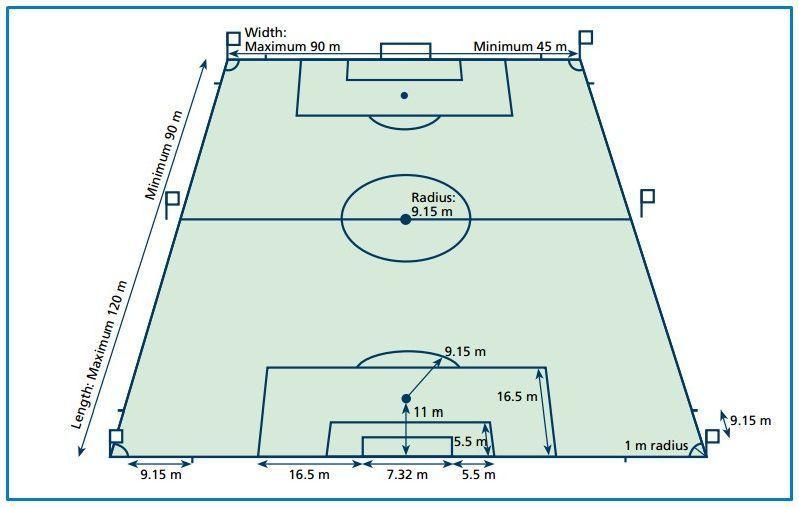 Ukuran Lapangan Sepak Bola Beserta Gambar Dan Keterangannya Full