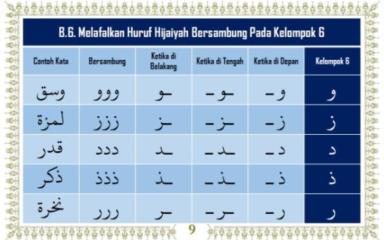 belajar cara membaca dan menulis huruf hijaiyah bersambung / arab dengan video, gambar, lagu dan game huruf hijaiyah